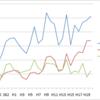 近年の「近年」の隆盛と現在の「現在」の凋落