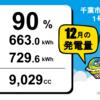 千葉市緑区高田町1号発電所12月度の総発電量