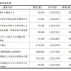 北海道電力株式会社(E04500) 臨時報告書 議決結果 決議事項の内容