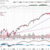 米国株投資家は「円高ドル安」を恐れる必要はない!+MOを買おうと思う。