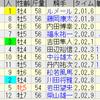 第56回金鯱賞(GII)/ 第54回フィリーズレビュー(GII)