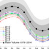 北極の海氷体積、史上最小状態のまま真夏へ