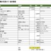 第7回東京鴨川花見オフ会計報告