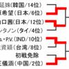 【リオ五輪】バドミントン・無常の日本人対決! リオ五輪で陰がうすい夏の全国高校野球大会!!