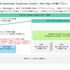 vSphere with Tanzu ラボ環境構築。Part-07: NSX Edge デプロイ編
