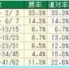阪神JF2018のデータ其の2