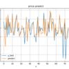 ディープラーニングで、予測問題 家賃の予測(2) ネットワーク層の変更。