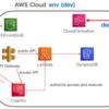 Serverless Framework で作る mono repo AWS プロジェクト構成
