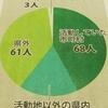 地域おこし協力隊 徳島県内 赴任地定住40%超(*^_^*)