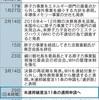 東芝傘下の米WH、連邦破産法適用を申請