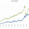 本日の損益 +108,827円