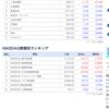 7/17終了時点の米国株チャート