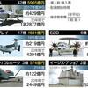 <税を追う>米製兵器維持費、2兆7000億円 防衛予算を圧迫 - 東京新聞(2018年11月2日)
