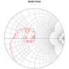 R言語を使ってSmith Chartにプロットする