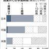 「なぜ投資家は不安になると円を買うのか」「野菜の値段高騰」「日本の大学生は意識低いのか」