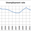 Changes in the Unemployment Rate and the Job-offer to Job-seeker Ratio in Tokyo, 2000-2015