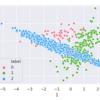 不均衡データへの対処法: ダウンサンプリング