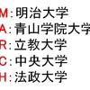 MARCHのサラブレッドが語るおすすめ参考書【文系の大学受験】