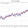 これからの発電0 〜地球温暖化について〜