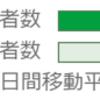 「新型コロナ第3波、北海道・東京・大阪を比較してみた。」