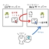 【Linux】CAサーバーを作成してオレオレ証明書認証のSSLサーバーを構築する!【shellscript】