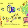 定式化の結晶