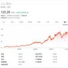 【CVX】シェブロンの株価と配当落ち日、3.58%の高配当利回りと連続増配33年で投資妙味あり