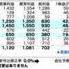 銘柄メモ(6059)ウチヤマHD