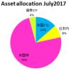 2017年7月31日時点の資産配分状況