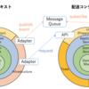 境界づけられたコンテキスト 実装編 - ドメイン駆動設計用語解説 [DDD]