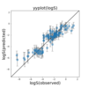 化合物の溶解度予測(予測の信頼性も評価する)