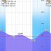 2021/6/18  釣行記 雨の浜で3連敗
