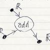 アレンジメント計算 2: 簡単な実例と注意事項