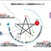 女神の陰陽五行カルテが出来るまで①〜zoomカウンセリングで現在地が分かる☆〜