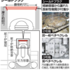 2011年「3・11」東電福島第1原発事故からもうすぐ10年が経つが,溶融した核燃料などのデブリをいまだに取り出だせないまま,いつになったらその作業にとりかかれるのか,いまだに誰も予測・説明できていない