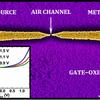 半導体を置き換える「金属-空気トランジスタ」が開発!真空管の再来?