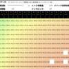 インク効率アップ(メイン)とインク回復力アップの比率がどれくらいがベストなのかを調べる表