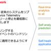 Red Hat Summit 2020セッション Red Hat OpenStack Platform 16 紹介 (3)