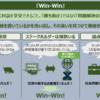 意図的に作り出したWin-Winは・・【トレンド図解】『Win-Win』