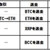 BTC vs ETH vs XRP vs BCC、お得なADAの買い方は?