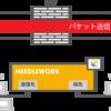 NEEDLEWORKにネットワーク負荷テスト機能を追加しました