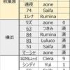 9月22日お披露目ワンオフモデル結果。