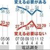 安倍政権下の改憲「反対」58% 朝日世論調査 - 朝日新聞(2018年5月1日)