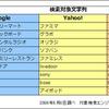 Google、略語や英文字キーワードの処理方法を大きく改善 - Yahoo! & 百度と違いを比較