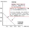 企業の最適生産規模とは?-公務員試験のためのミクロ経済学