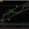 ビットコインFX 7月28日チャート分析 爆上げ来たぜ!下げの後はやっぱ上がるから分かりやすい!