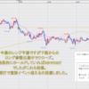 FX米ドル見通しチャート分析|環境認識、初心者へ2020年8月第2週