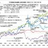 日経平均株価バブル崩壊後初の3万円台に回復、しかし、再び失われた20年が来ることを恐れます。