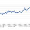 週間報告(9/5-9/11): ヘッドスピードは56.3m/sにアップ!