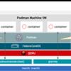 【podman machine】macOS上でPodmanを実行する新コマンドの紹介